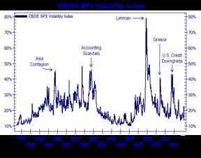 CBOE-SPX-Volatility-Index